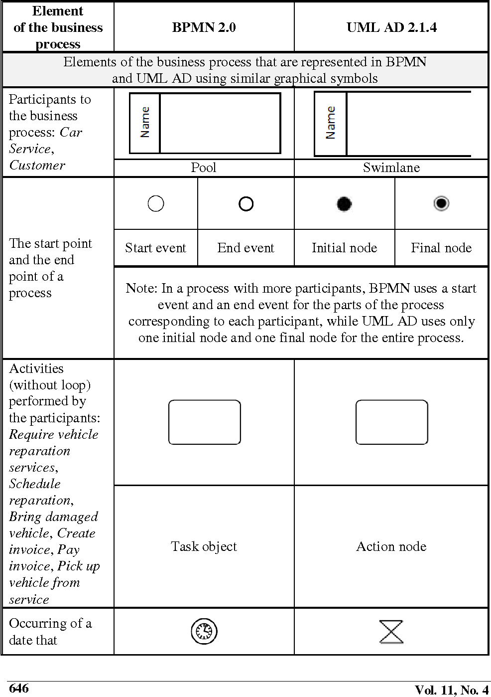 Table 1 From Bpmn Vs Uml Activity Diagram For Business Process Modeling Semantic Scholar