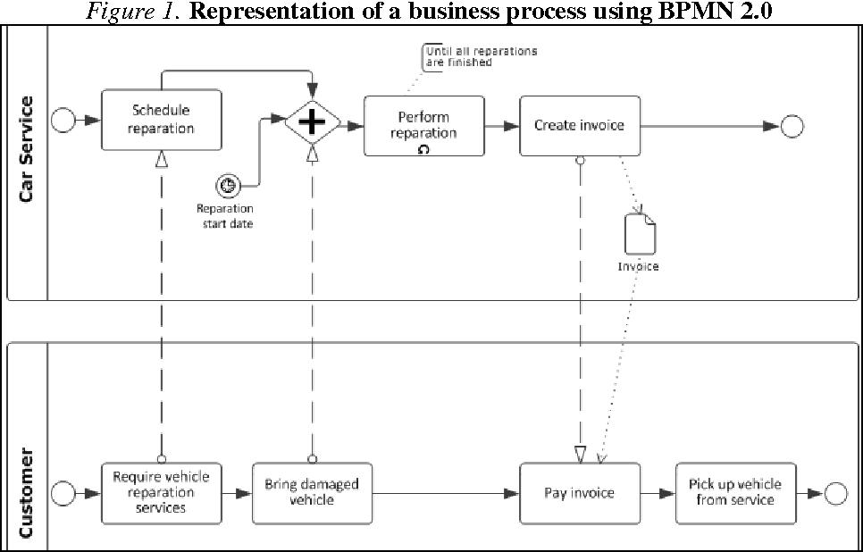Pdf Bpmn Vs Uml Activity Diagram For Business Process Modeling Semantic Scholar