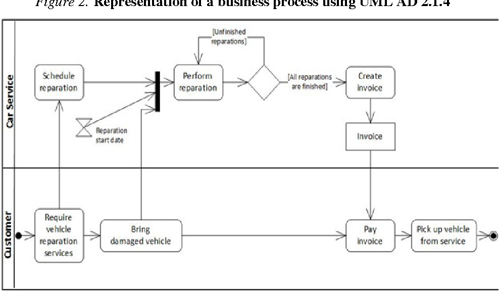 pdf] bpmn vs. uml activity diagram for business process modeling ...  semantic scholar