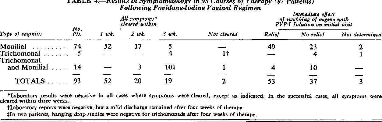 Table 4 from Monilial and trichomonal vaginitis. Topical ...