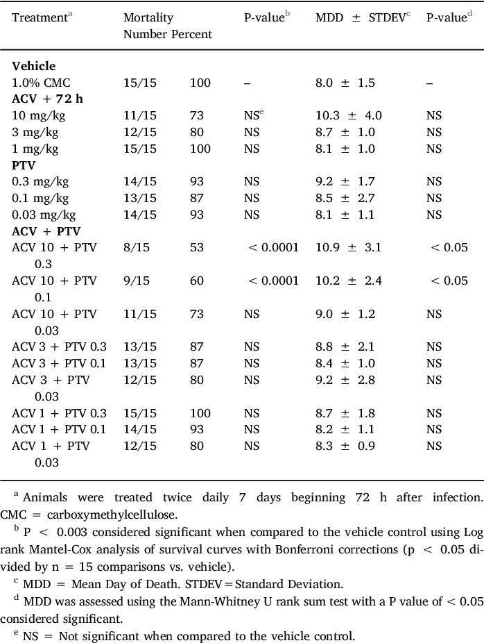 Efficacy of pritelivir and acyclovir in the treatment of