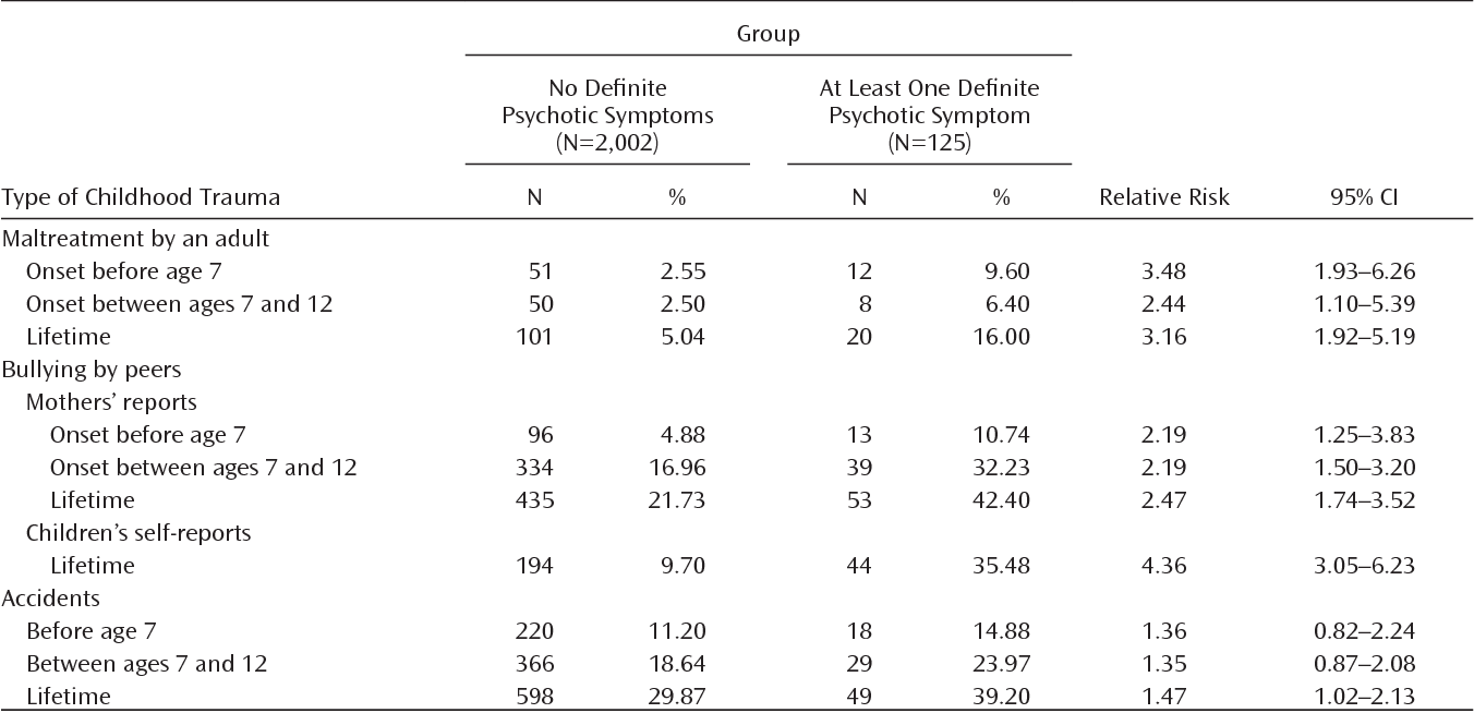 Emerging Psychosis When To Worry About >> Table 1 From Childhood Trauma And Children S Emerging
