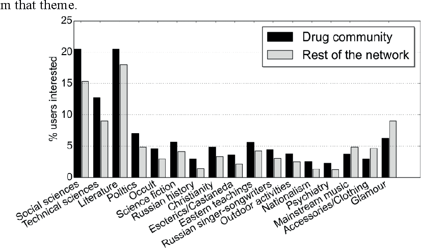 Social Networks Mining for Analysis and Modeling Drugs Usage