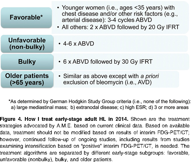 Figure 4 from The role of FDG-PET in defining prognosis of