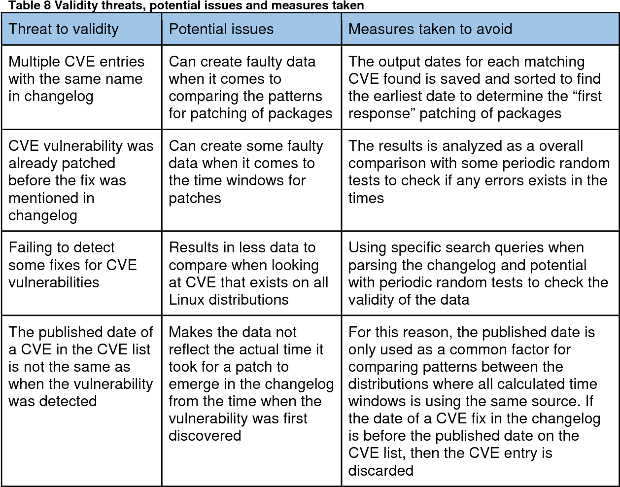 Pdf Ubuntu Debian Fedora Redhat And Opensuse A Comparison In Cve On Linux Distributions Semantic Scholar