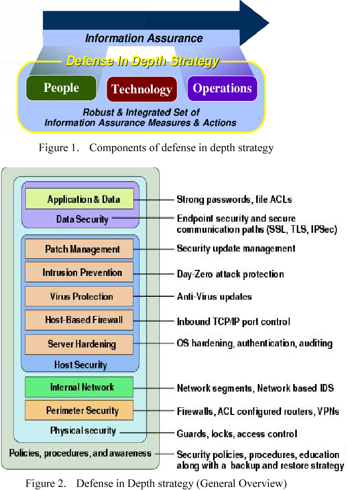 Figure 1 From New Secure And Low Cost Design For Defense In Depth