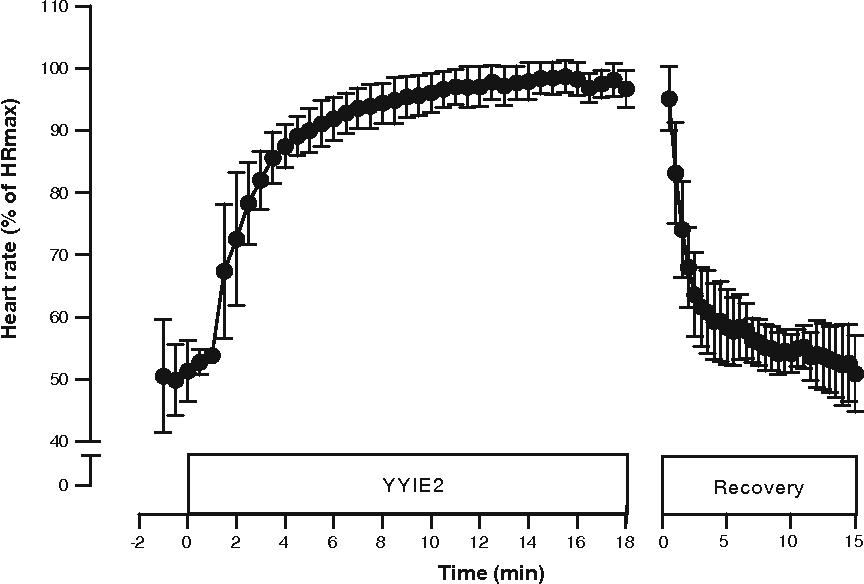 Figure 1 from Sub-maximal and maximal Yo–Yo intermittent