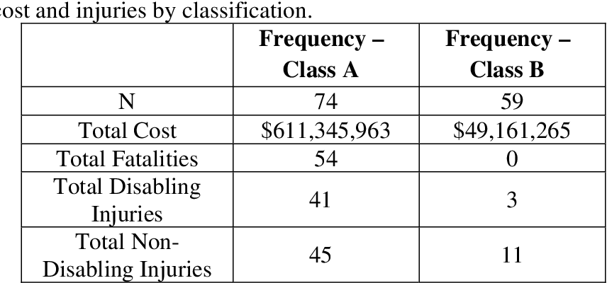 Table 2 from Review of U S  Army Aviation Accident Reports