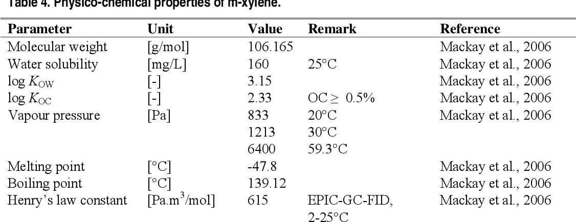 Table 4 from Environmental risk limits for xylene (m-xylene