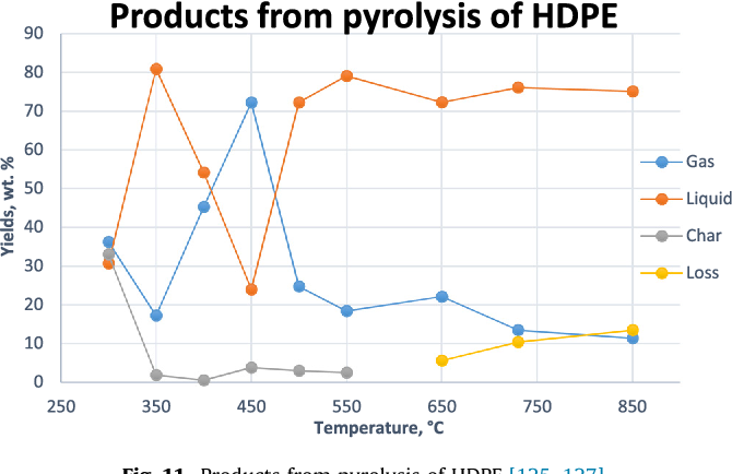Potentials of pyrolysis processes in the waste management
