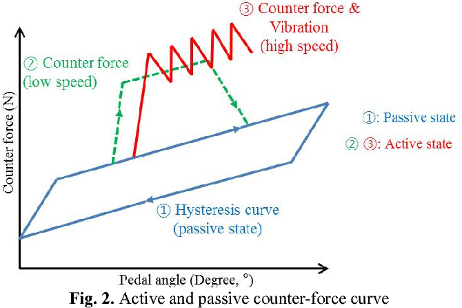 Figure 2 from Dynamic experiment of active accelerator pedal