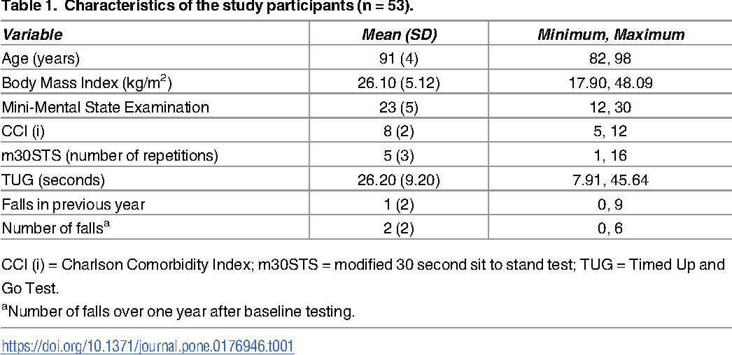 PDF] Modified 30-second Sit to Stand test predicts falls in a ...