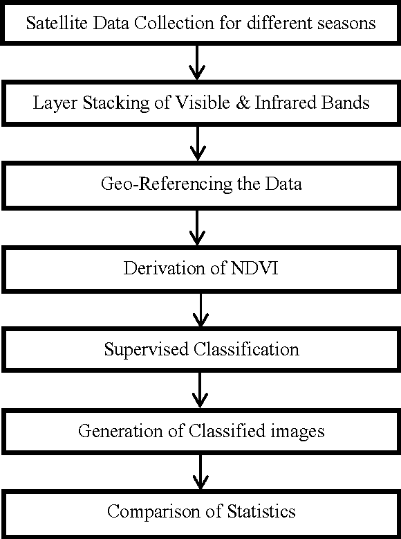 Figure 1 from Land cover classification based on NDVI using