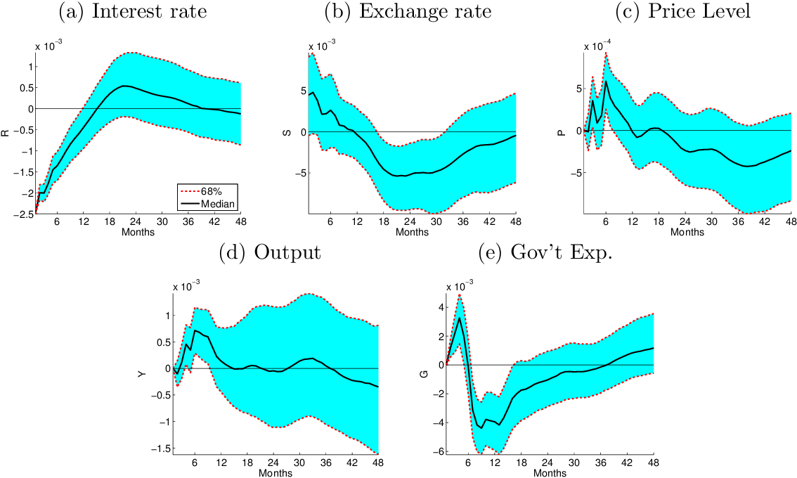 Figure 4.10: Response to domestic (Canadian) expansionary monetary policy shock: Control for Fiscal Policy