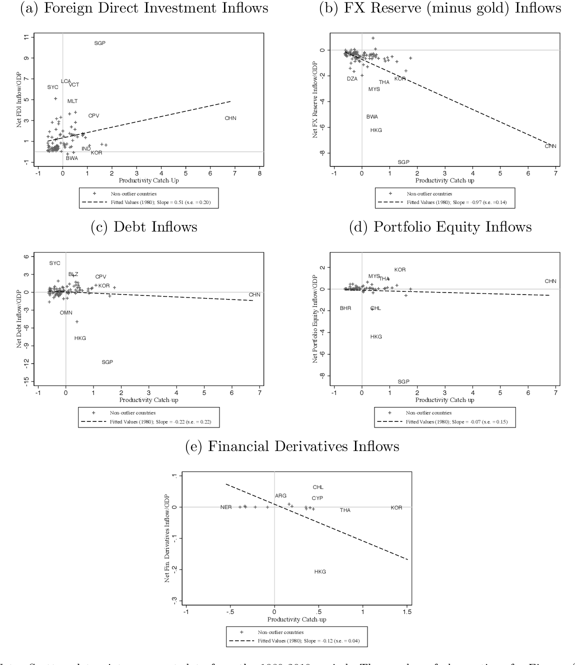 Figure 2.2: Capital Flows and Productivity Catch-up Correlations