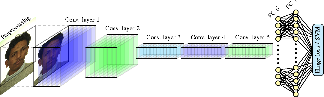 Figure 2 from Deep Convolutional Neural Networks and Support