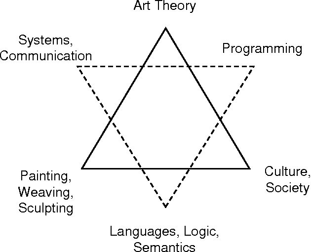 Figure 4 From From Kandinsky To Java The Use Of 20th