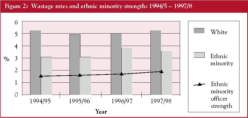 Pdf Career Progression Of Ethnic Minority Police Officers Semantic Scholar