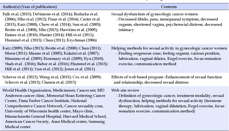 PDF] Development of a Web-based Sexual Health Program for
