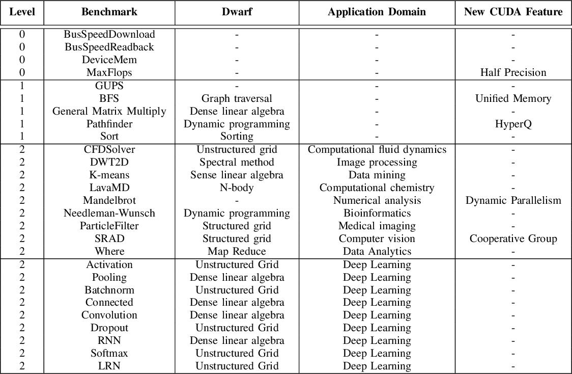 PDF] Mirovia: A Benchmarking Suite for Modern Heterogeneous