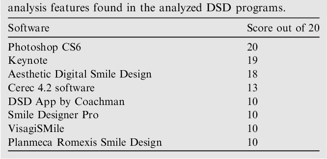 The Application Of Parameters For Comprehensive Smile Esthetics By Digital Smile Design Programs A Review Of Literature Semantic Scholar