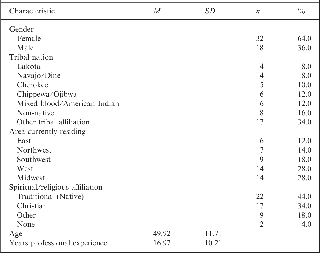 Table 1 from Utilizing spiritual ecograms with Native