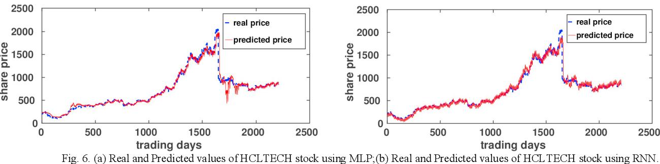 Nse Stock Market Prediction Using Deep Learning Models Semantic Scholar