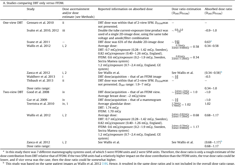 Review of radiation dose estimates in digital breast