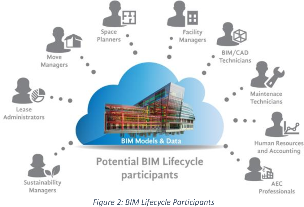 PDF] Developing Building Information Modeling (BIM