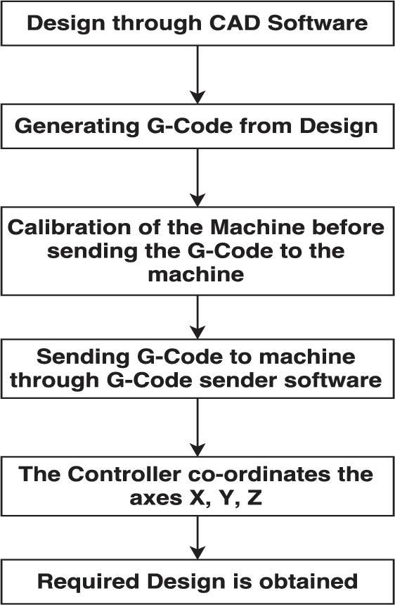 CNC PCB milling and wood engraving machine - Semantic Scholar