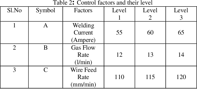 PDF] Optimization of Pulsed Current MIG Welding Parameters