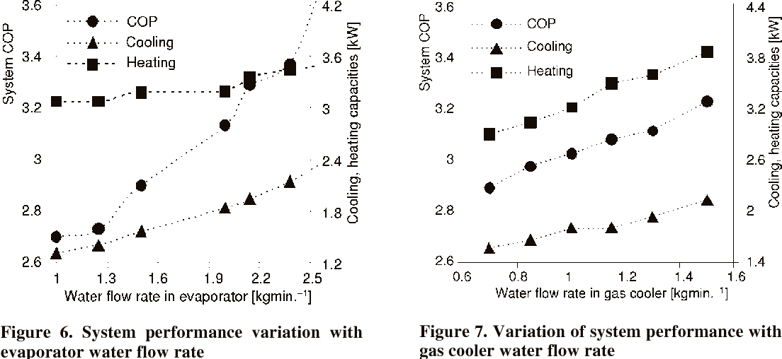 Pdf Experimental Investigation Of Transcritical Co2 Heat Pump For Simultaneous Water Cooling And Heating Semantic Scholar