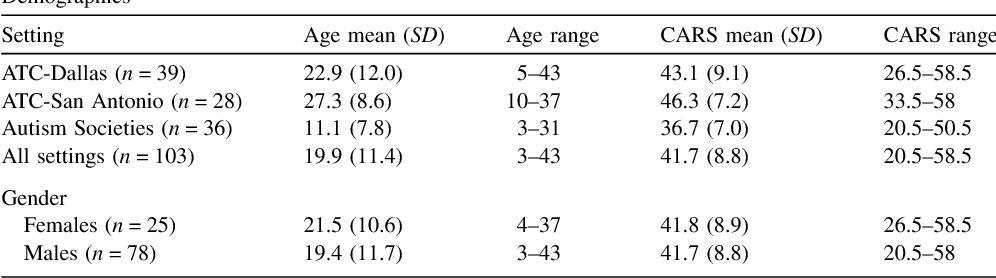Examining sensory quadrants in autism - Semantic Scholar