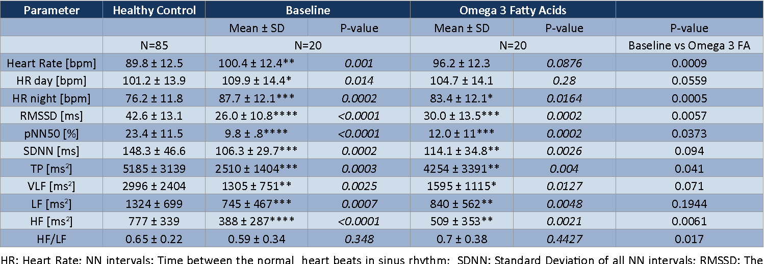 Table 2 from Improving Heart Rate Variability in