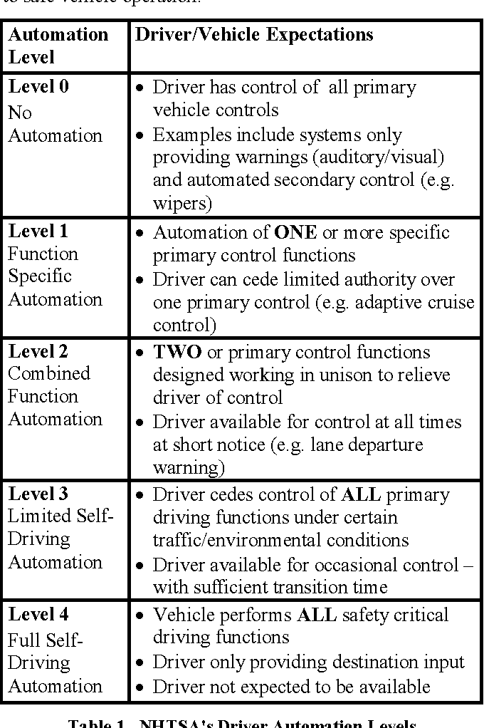 Table 1 from What's around the corner?: enhancing driver