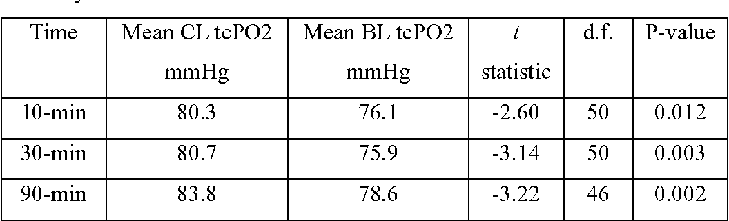 Table 1 from Transcutaneous Partial Pressure of Oxygen