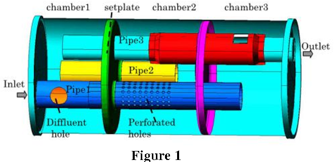 Figure 1 from Muffler Design for Automotive Exhaust Noise