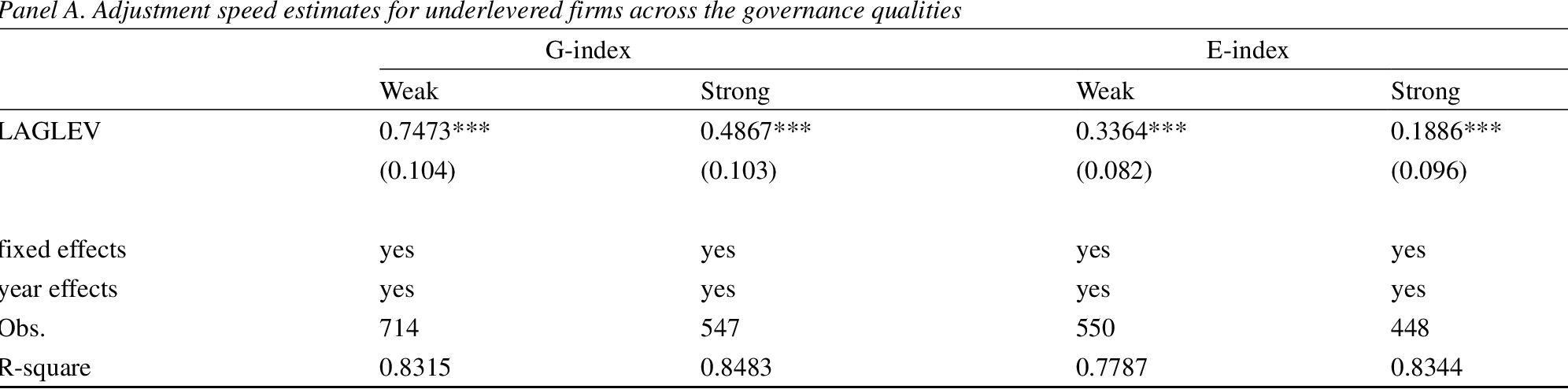 Pdf Corporate Governance And The Dynamics Of Capital Structure New Evidence Semantic Scholar
