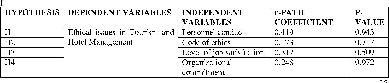 PDF] Responsible Tourism and Hotel Management: An Empirical