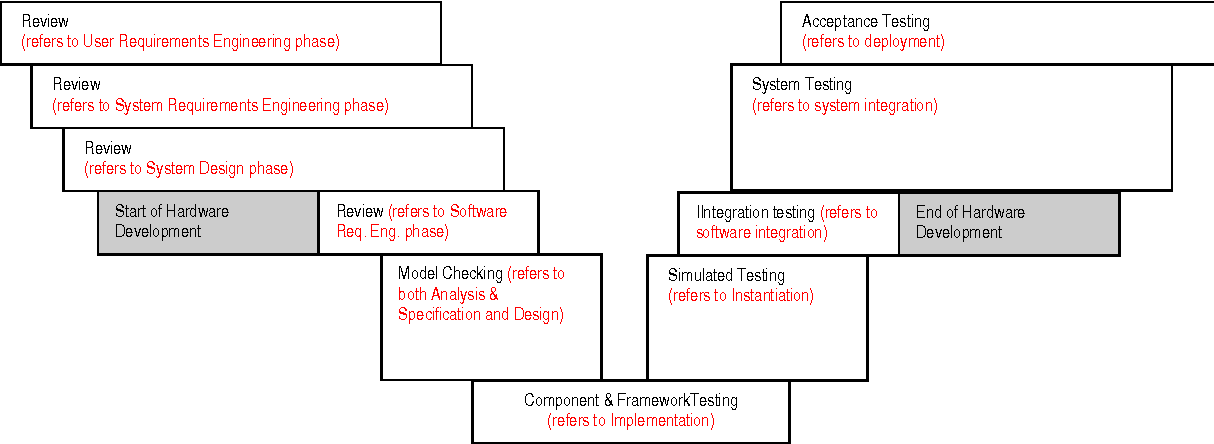 Pdf Software Development Process For Real Time Embedded Software Systems Semantic Scholar