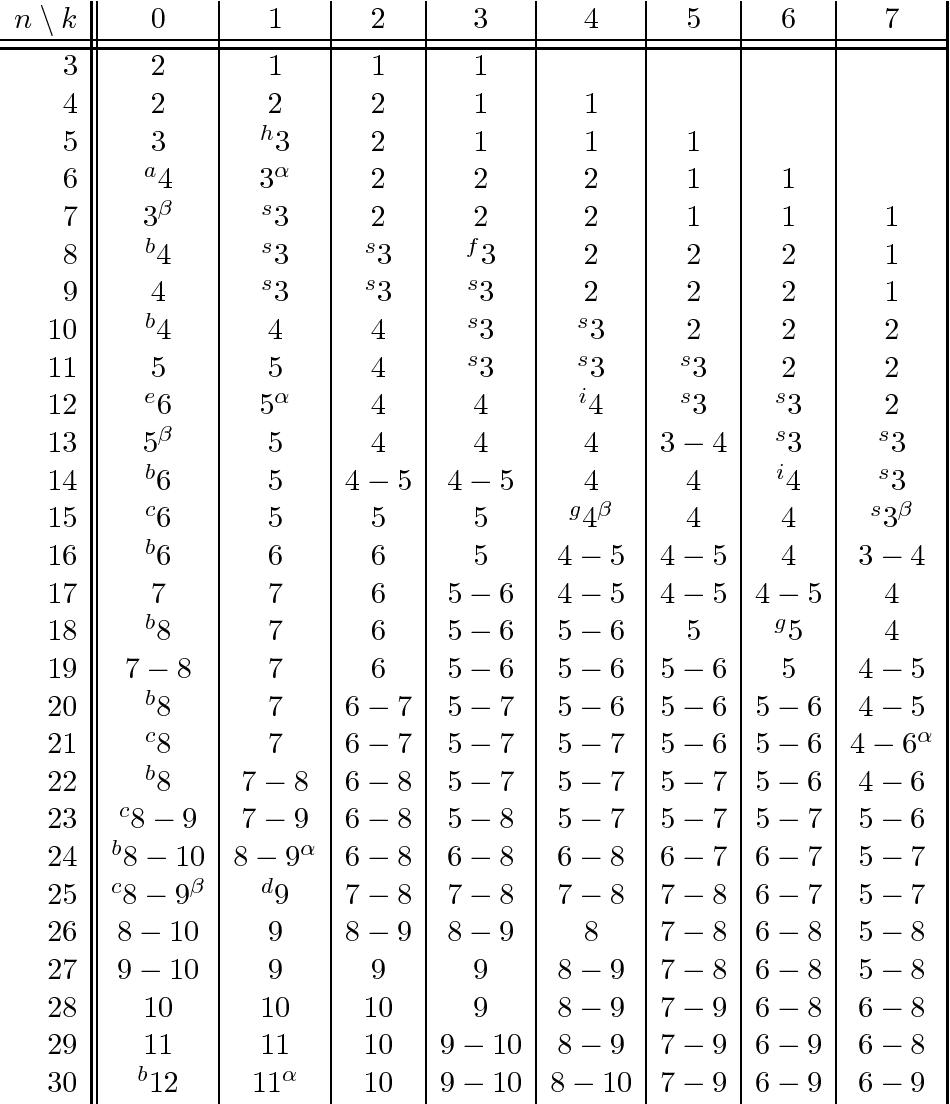 PDF] Quantum Error Correction Via Codes Over GF(4