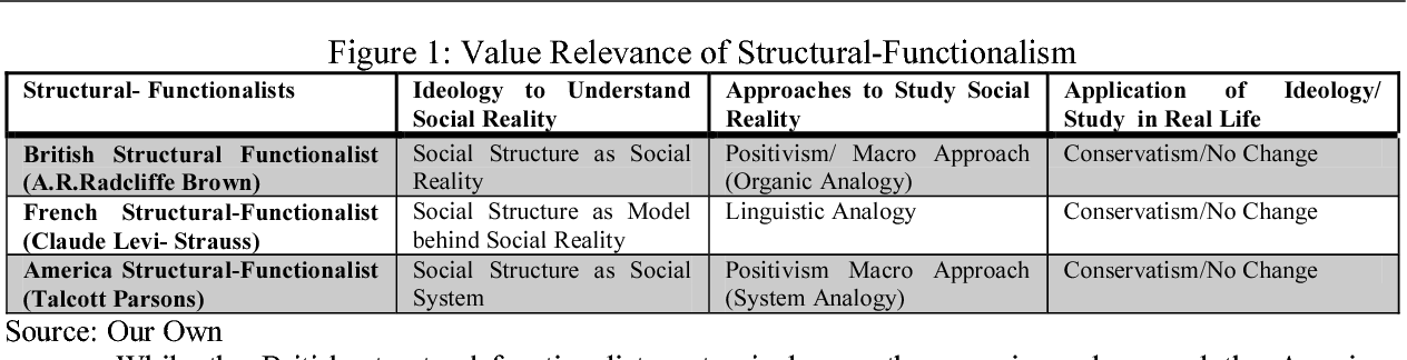Pdf Beyond Structural Functional Perspective A Critical