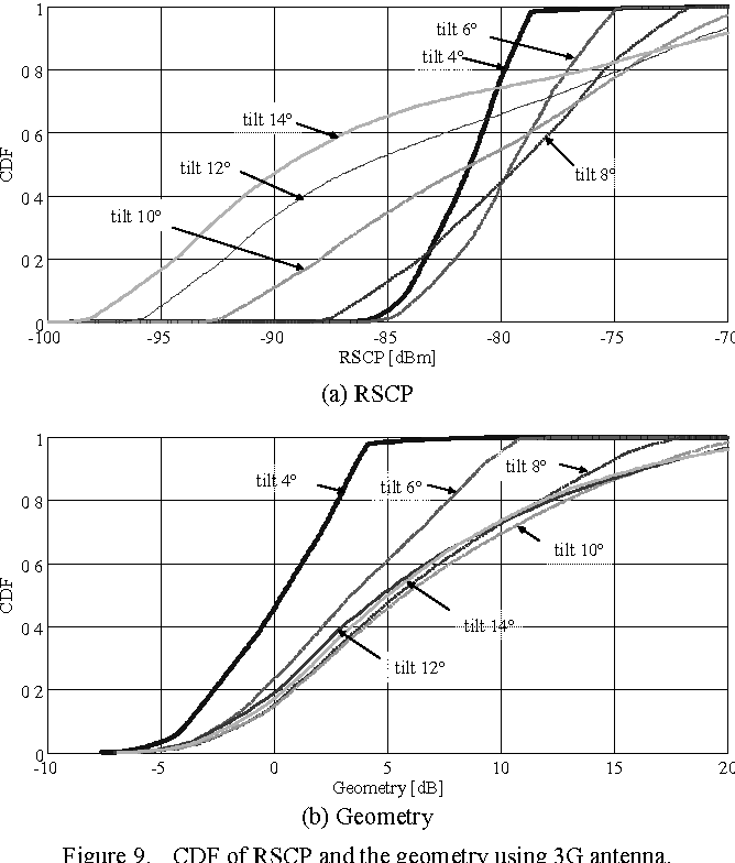 Figure 9 from Coverage evaluation of 4 by 4 MIMO base