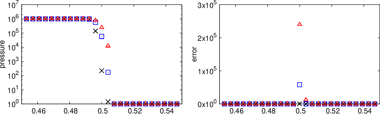 Fig. 20.— The left column shows pressure around the strong shock for Tillotson EOS with DISPH with α = 1.0, 0.5 and 0.1, respectively. The right column shows the relative error of the pressure. The colors of symbols are the same as Fig. 17.