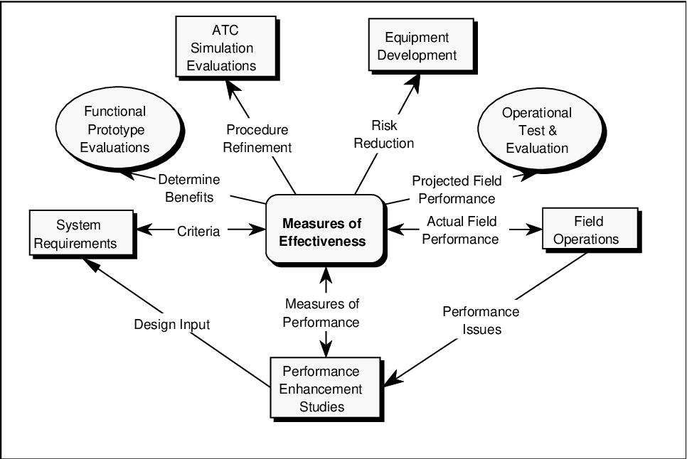 PDF] Air traffic control specialist performance measurement