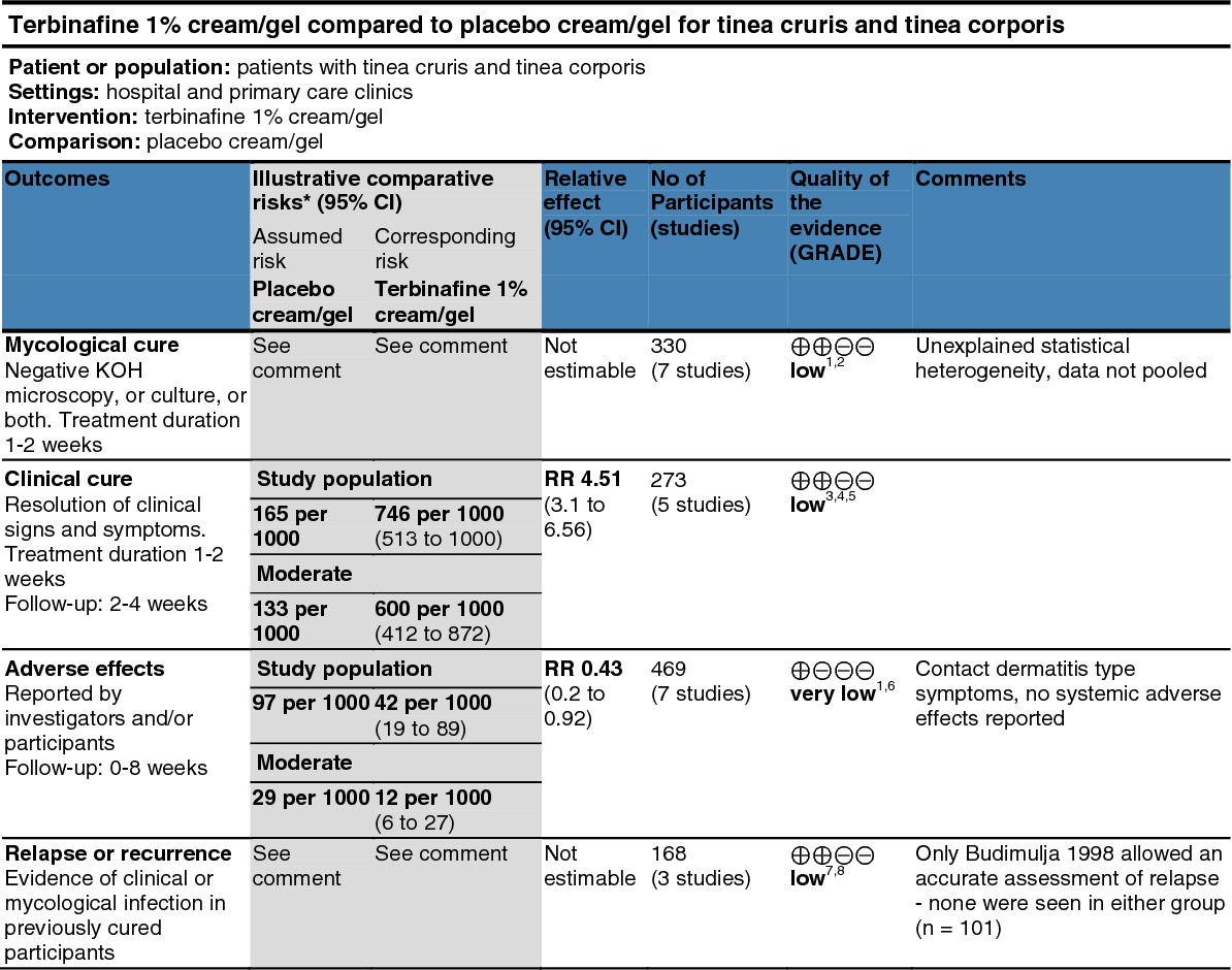 Table 3 from Evidence-based topical treatments for tinea