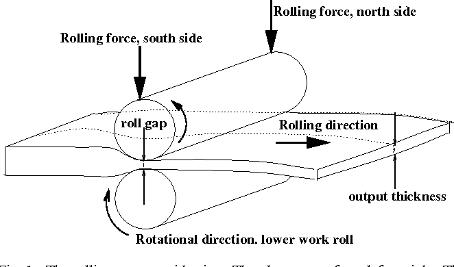 Figure 1 from Thick unevenness compensation in a hot rolling
