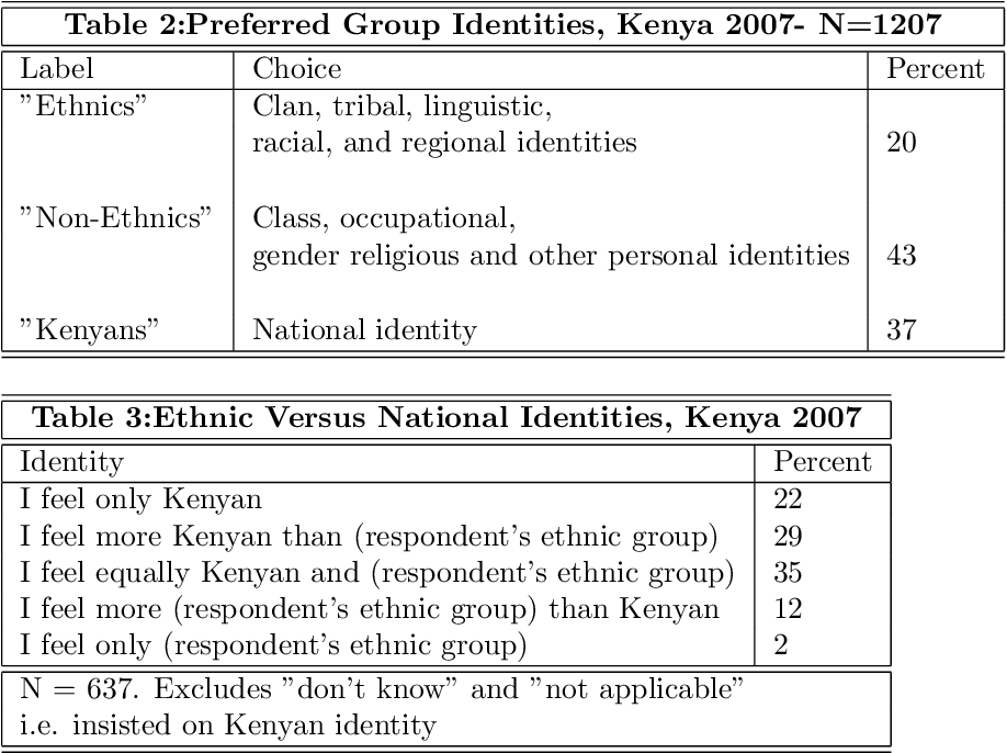 PDF] Voting in Kenya: Putting Ethnicity in Perspective