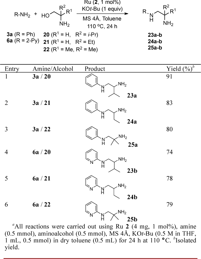 Table 2 from Selective alkylation of (hetero)aromatic amines