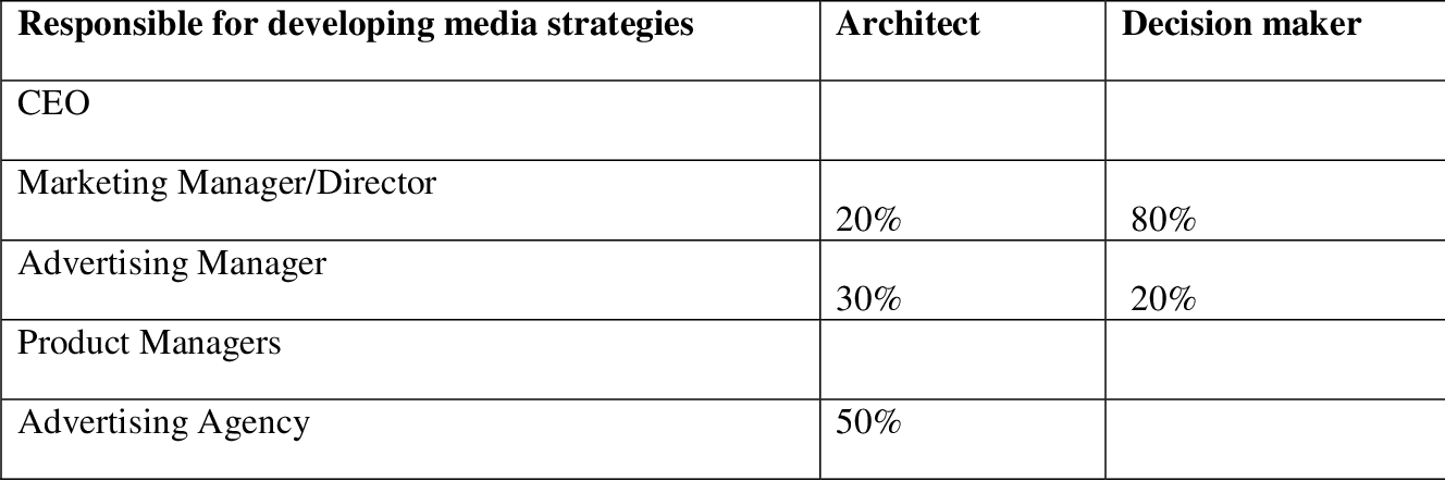 PDF] The effect of media strategy on advertising